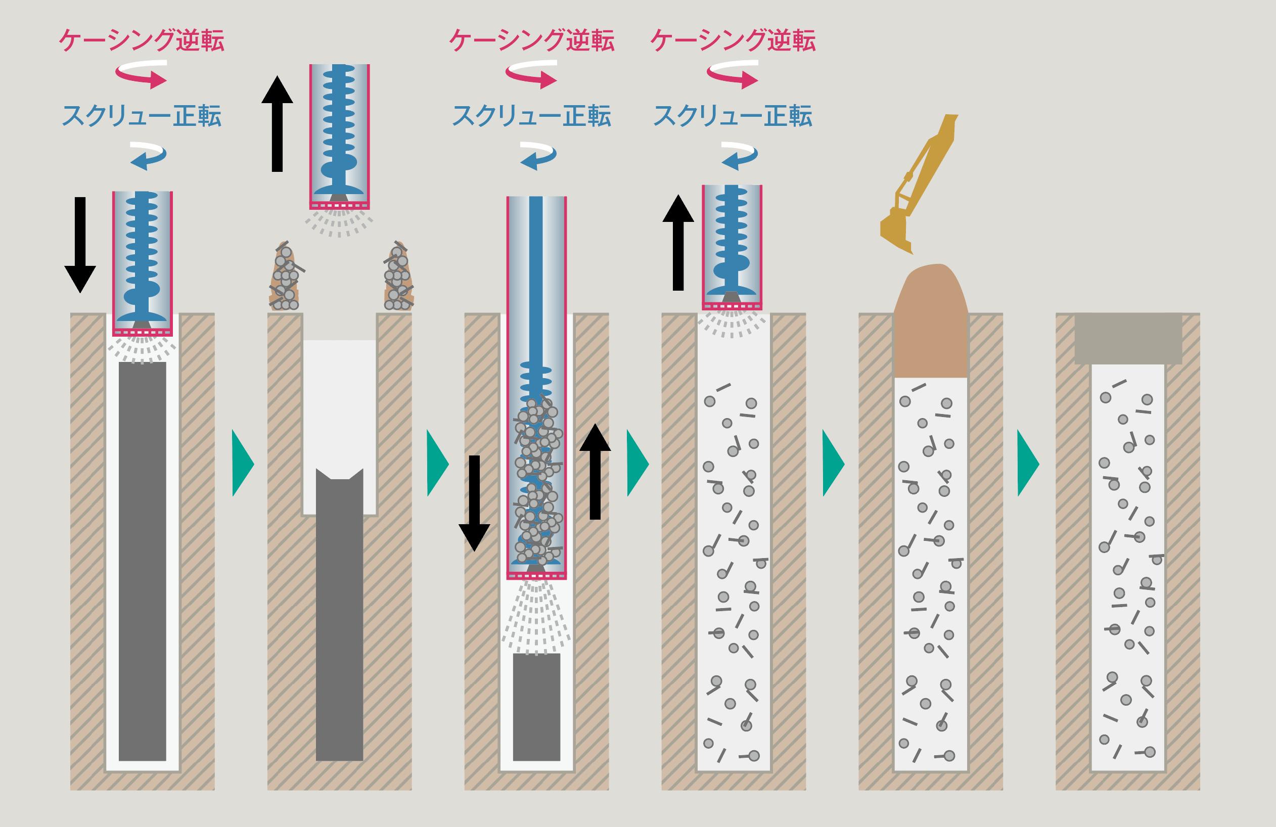 エコクラッシュ工法 図